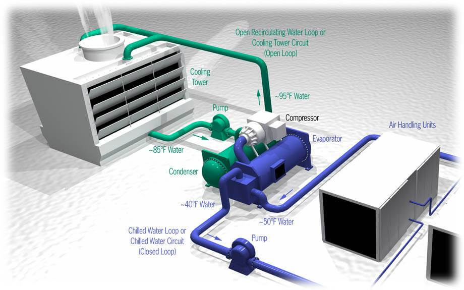 What is an HVAC system? How does it work?